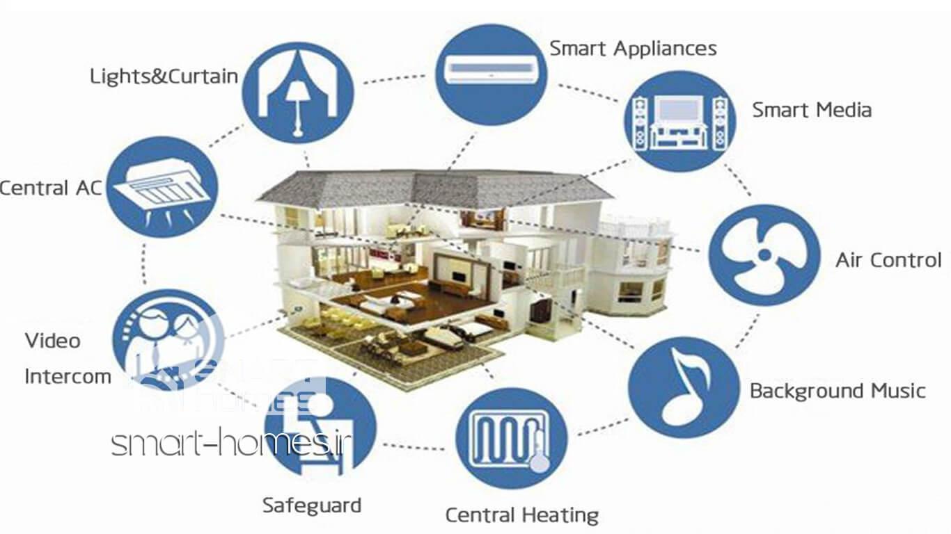 تصویر اتصالات خانه هوشمند