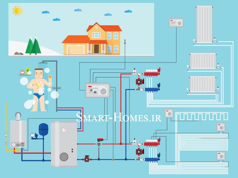 تاسیسات هوشمند خانه های هوشمند